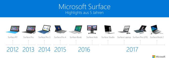 5 Jahre Surface Pro