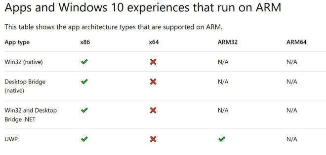 Windows 10 auf ARM: Was geht, was nicht