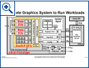 Intel: Diskrete GPU