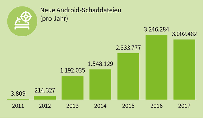 Android Malware: Entwicklung seit 2011 (G Data)