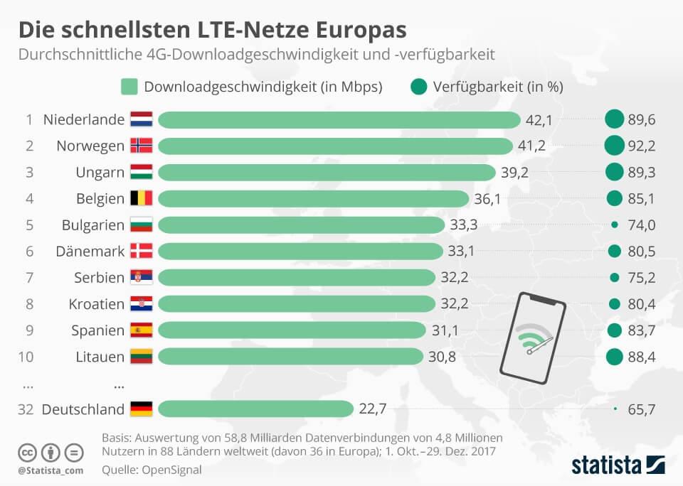 Die schnellsten LTE-Netze Europas