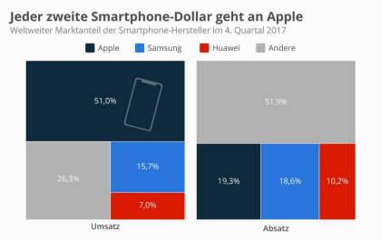 Jeder zweite Smartphone-Dollar geht an Apple