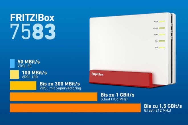 AVM FritzBox 7583
