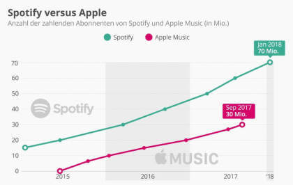 Spotify versus Apple
