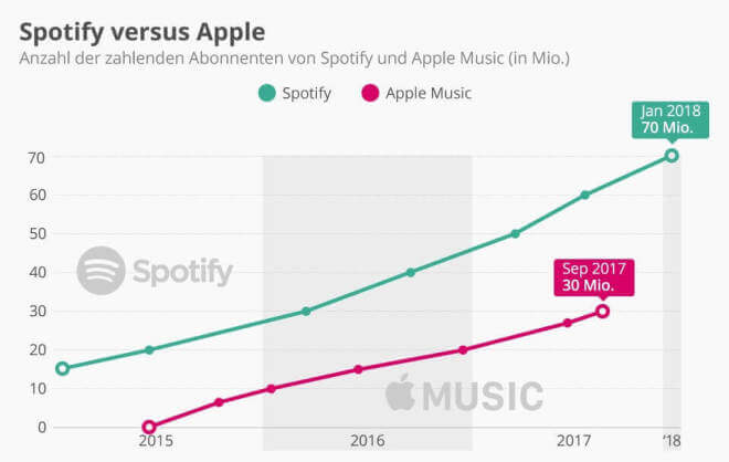 Spotify versus Apple