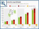 Spotify weiterhin unprofitabel