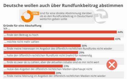 Deutsche wollen auch über Rundfunkbeitrag abstimmen