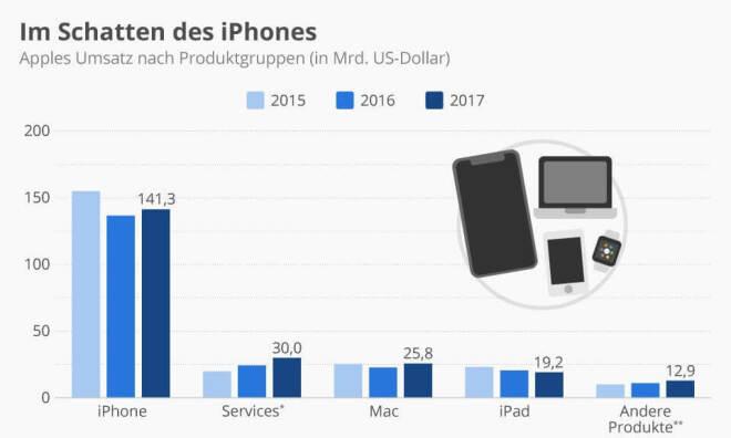 Im Schatten des iPhones
