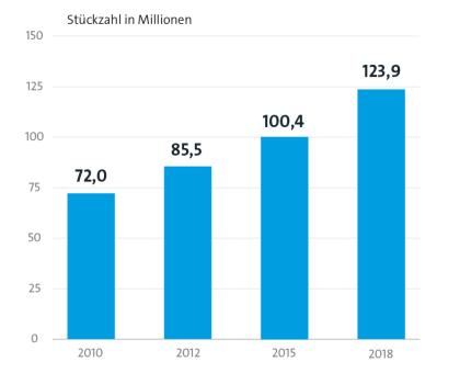 Millionen Handys landen nicht im Recycling