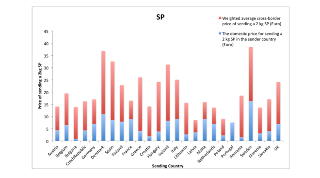Versandkostenvergleich Inland und Ausland in der EU
