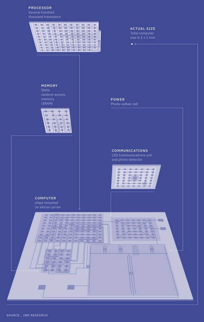 Winziger Computer von IBM