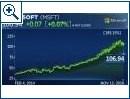 Microsoft: Aktienkurs bis heute