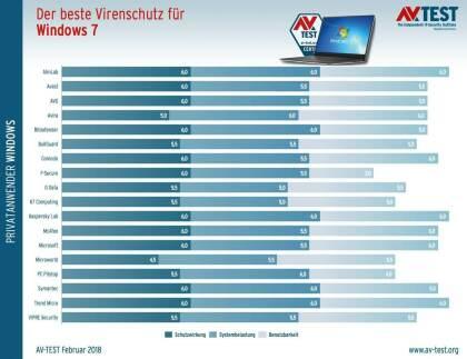 AV-Test: Antivirus für Windows 7 und Windows 10 Business (Januar/Februar 2017)