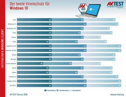 AV-Test: Antivirus für Windows 7 und Windows 10 Business (Januar/Februar 2017)