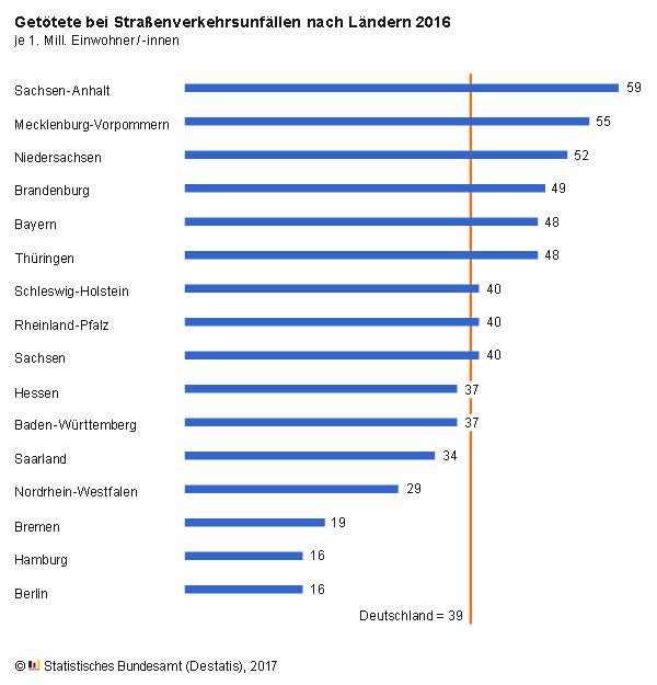 Verkehrsunfälle Deutschland 2016