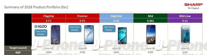 Sharp: Smartphone Lineup 2018