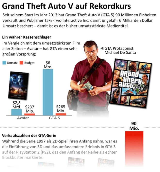 Grand Theft Auto V auf Rekordkurs