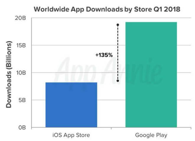Global App Store Rekorde Q1 2018 (App Annie)