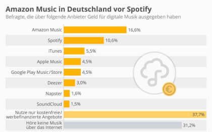 Amazon Music in Deutschland vor Spotify