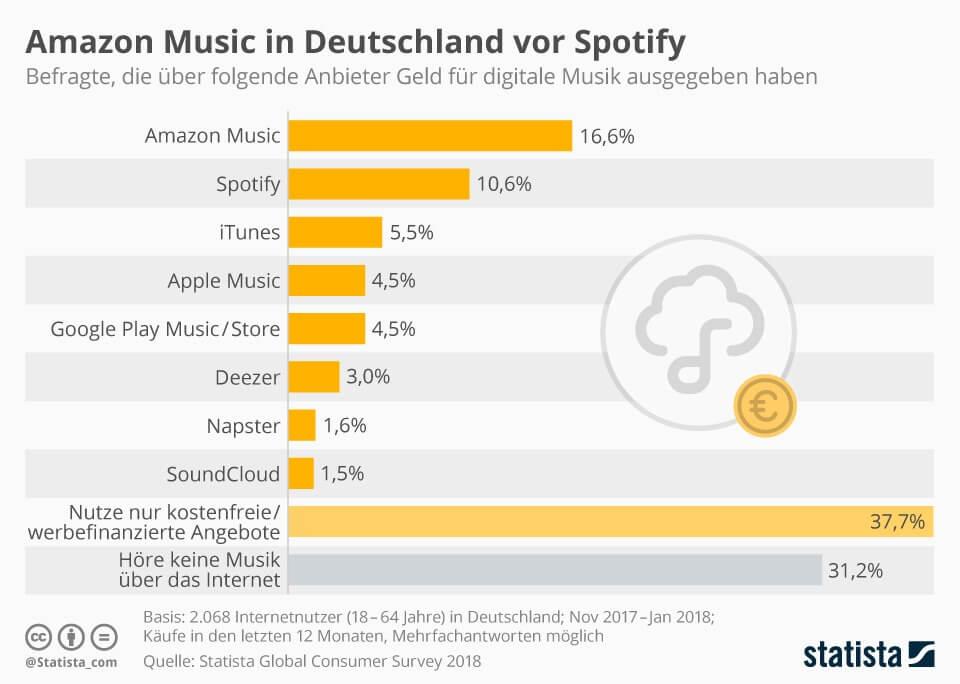 Amazon Music in Deutschland vor Spotify