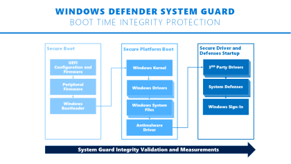Windows Defender System Guard