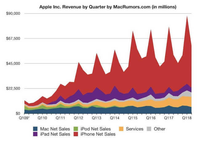 Apple: Quartale im Überblick