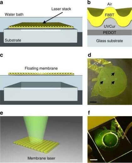 Laser-Membran