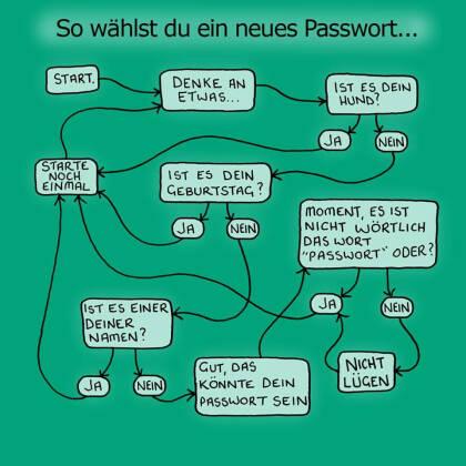 Richtiges Passwort wählen - in nicht so ernst