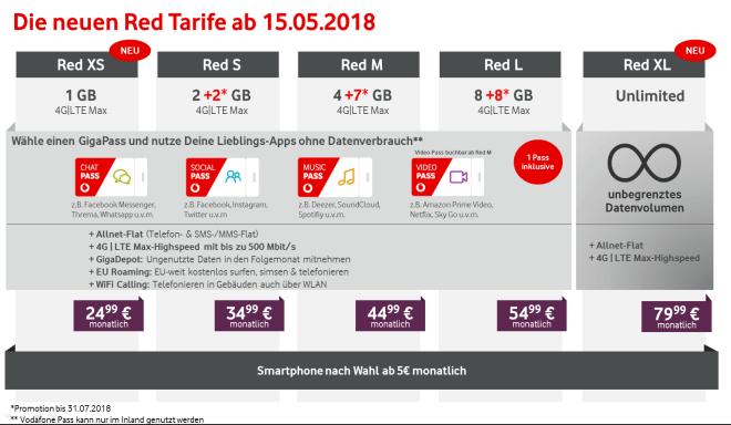 Vodafone: Red Tarife (2018)