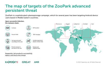 ZooPark-Verbreitung