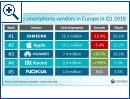 Smartphone-Markt in Europa