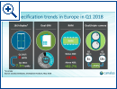 Smartphone-Markt in Europa - Bild 3