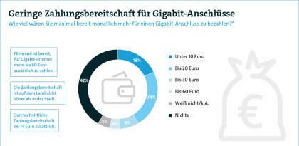 Geringe Zahlungsbereitschaft für Gigabit-Anschlüsse