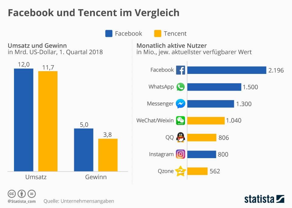 Facebook und Tencent im Vergleich