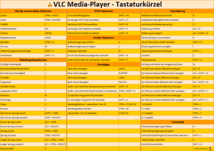Tastaturkürzel für den VLC-Player