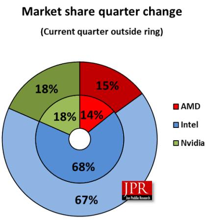 Grafikkarten-Markt Q1 2018: Jon Peddie Research