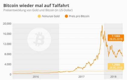 Bitcoin mal wieder auf Talfahrt