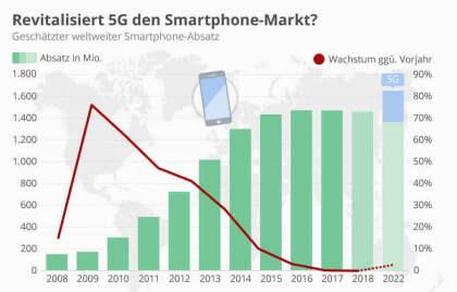 Revitalisiert 5G den Smartphone-Markt?