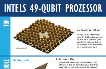 Aufbau einer Quanten-CPU