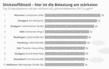 Dicke Luft in deutschen Großstädten