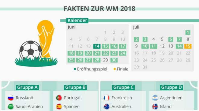 Fakten zur WM 2018