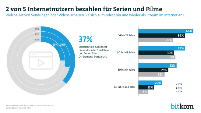 Bitkom-Umfrage zu Video-Streaming 2018