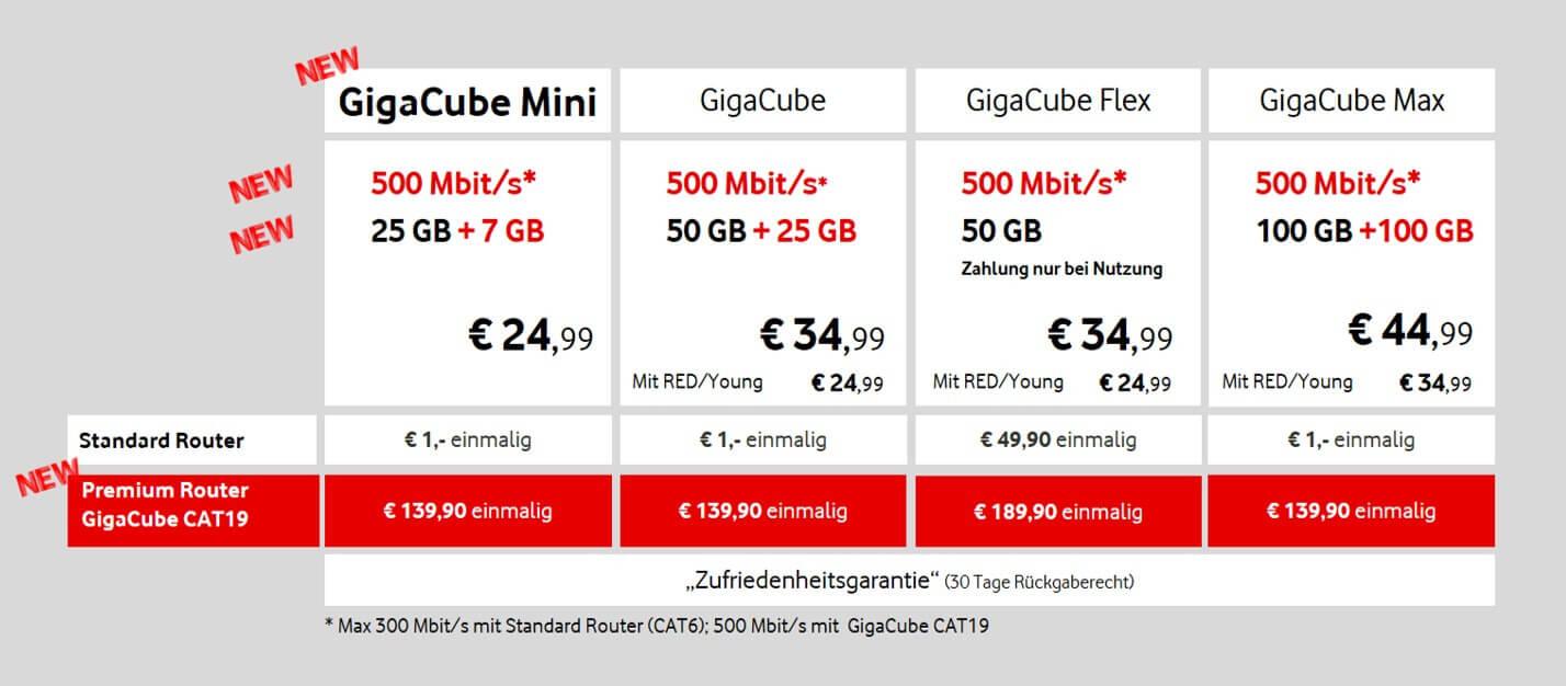 Vodafone GigaCube Tarife