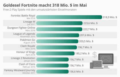 Goldesel Fortnite macht 318 Mio. $ im Mai