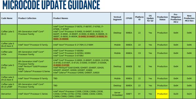 """Intel Core Prozessoren der """"9. Generation"""""""