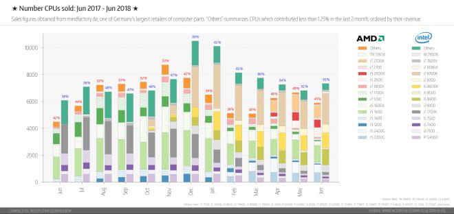 Intel vs. AMD Juni 2018
