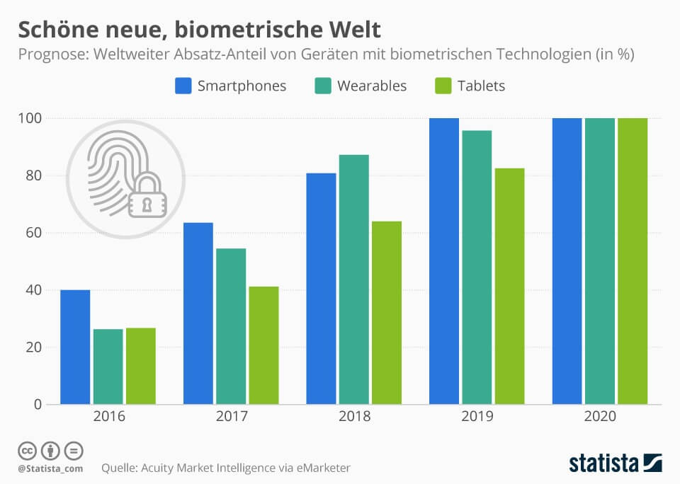 Schöne neue, biometrische Welt