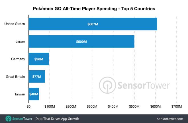 Sensor Tower: Einnahmen Pokémon GO