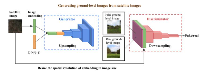 Forschung: Bodenaufnahmen aus Satellitenbildern