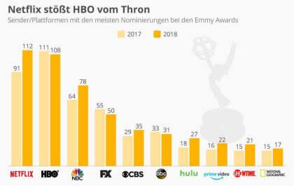 Netflix stößt HBO vom Thron